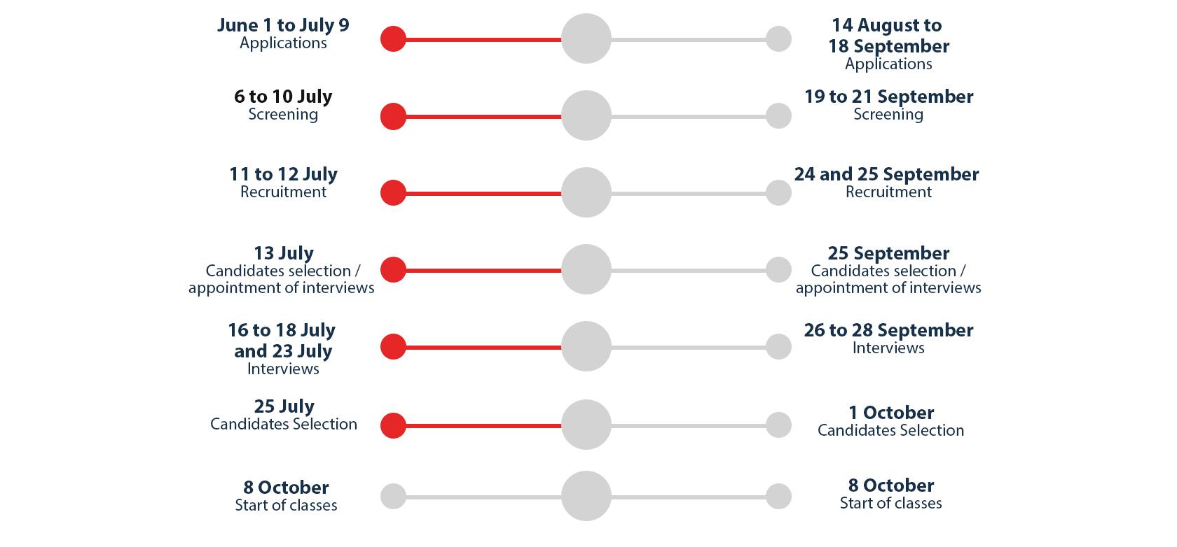 Applications Timeline